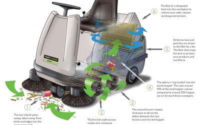 TOPFLOOR Tandem Roller Sweep (TRS) System